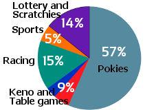 Is Online Gambling Legal In Australia